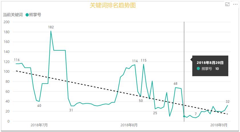 熊掌號百度搜索排名趨勢圖