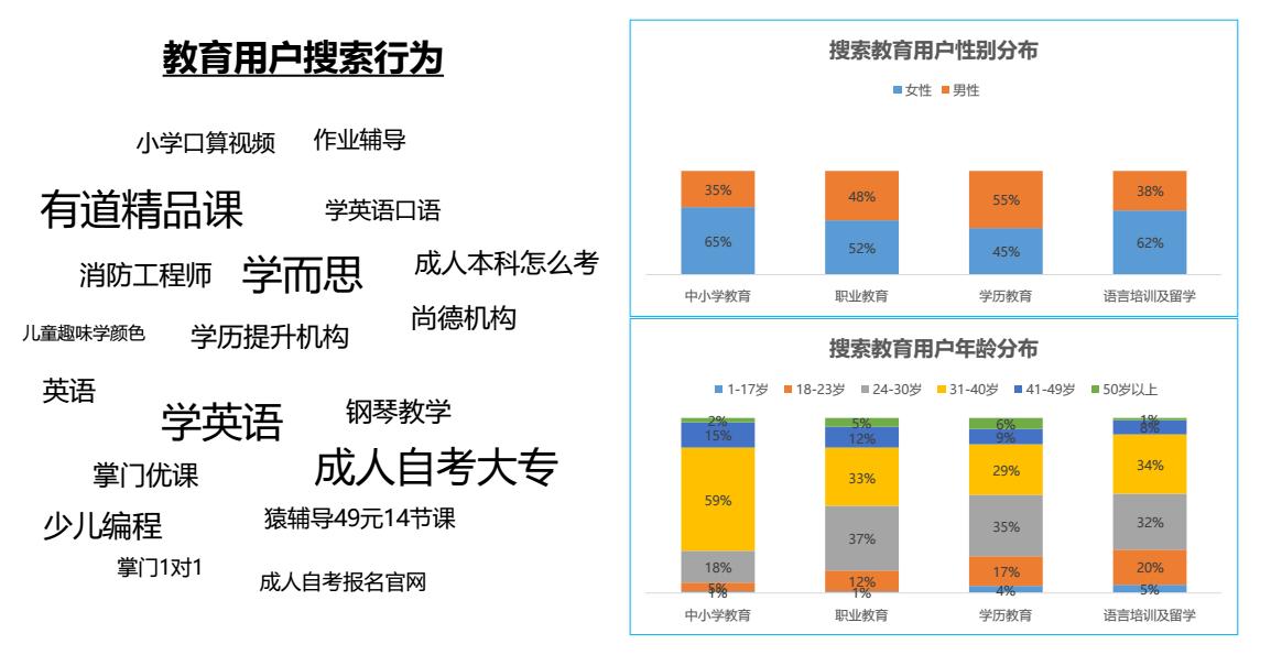 在线教育头条广告投放,搜索推广成本直降30%秘诀,广西红客
