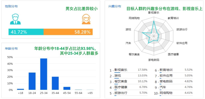 温泉山庄用户年龄分布