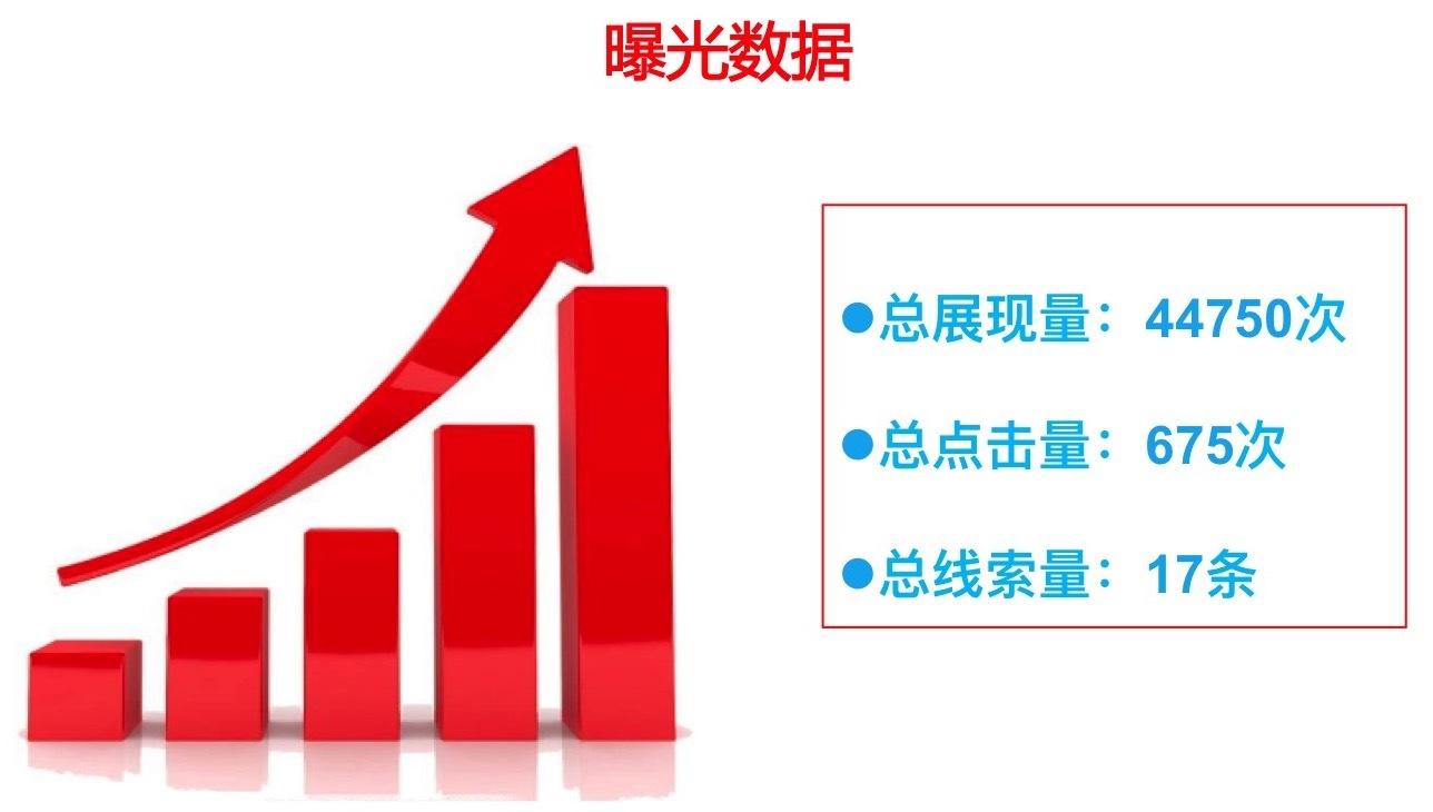 温泉山庄百度广告曝光数据