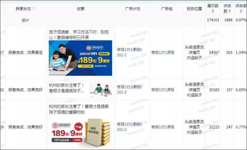 教育广告CTR惊人提升56%!头条4步优化做了什么?,广西红客