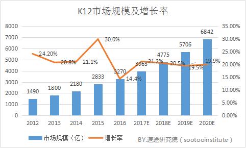 k12教育市场