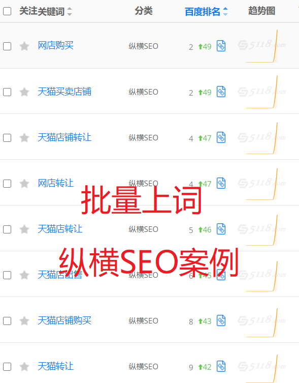 SEO实战案例分享:仅2个月新网站流量增长10倍,广西红客