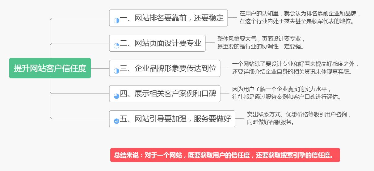 网站客户信任度是什么?如何解决网站客户信任度让SEO效果翻倍!,广西红客